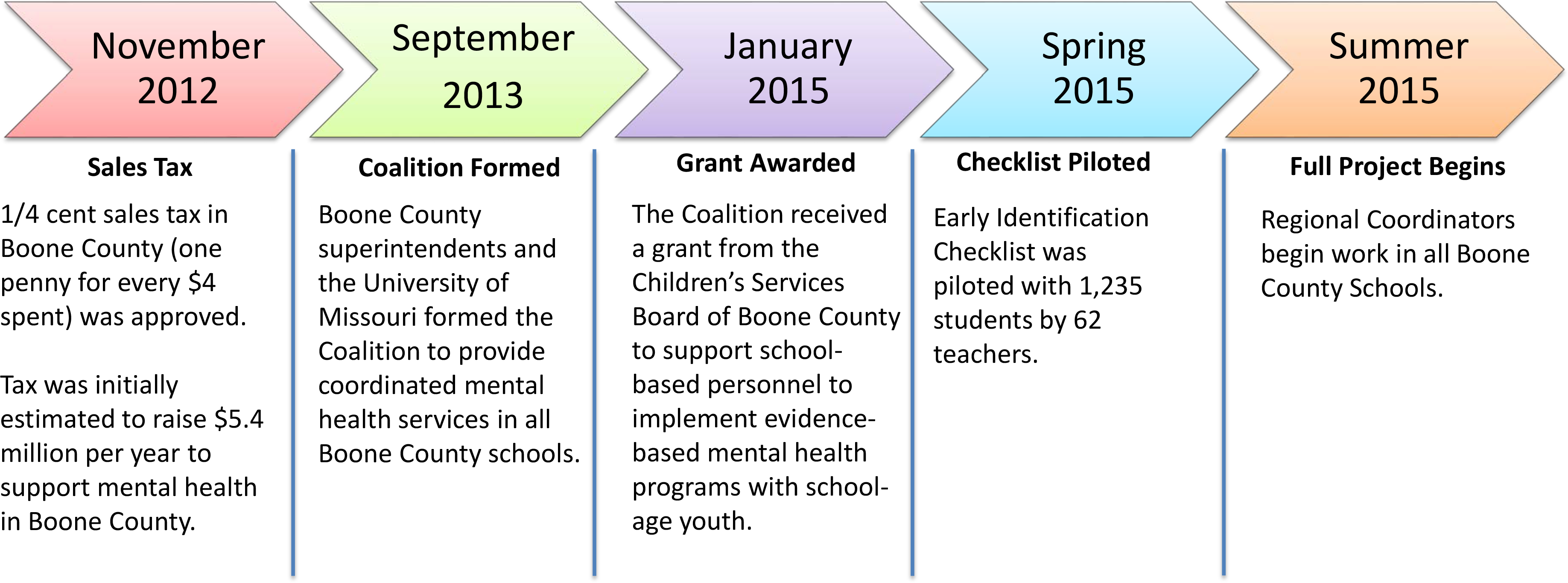 Coalition Timeline Graphic